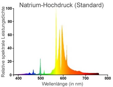 Natriumdampflampe Lichtspektrum